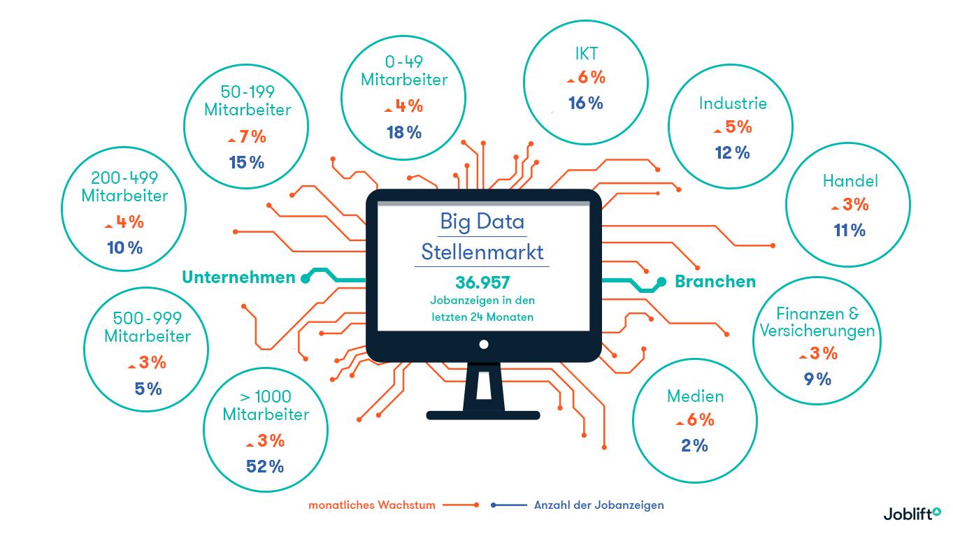 Was macht eigentlich ein Data Scientist? Bild Stellenmarkt-Big-Data-Infografik